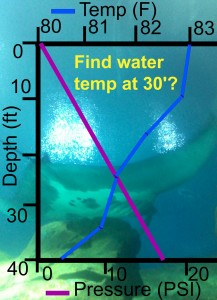 Water Depth q