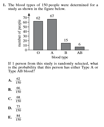 act prep math probability item 1 - bar chart