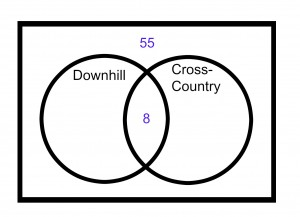ACT-prep-Math-Venn-Diagram-3