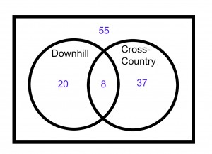 ACT-prep-Math-Venn-Diagram-4
